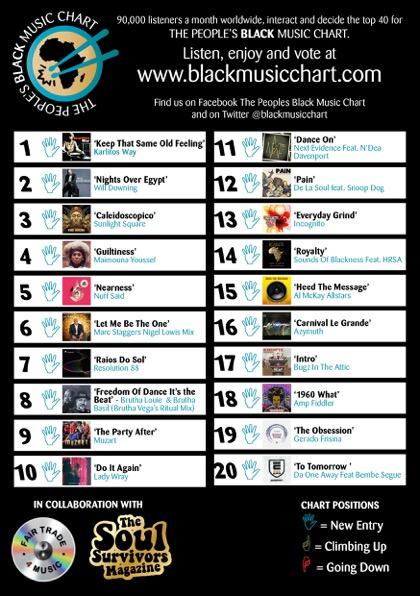 TPBMC Chart September